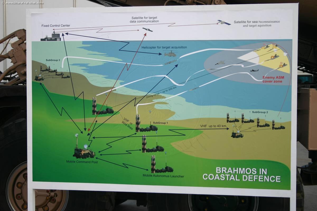 http://www.bharat-rakshak.com/media/4252-3/Brahmos+Coastal+Defence.jpg